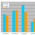 2015年1月のアフィリエイト成果報告~少ない報酬で成果報告する心境など~