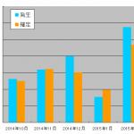 2015年2月のアフィリエイト成果報告~競合が多いジャンルに参戦します~