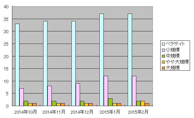 201502site_graf