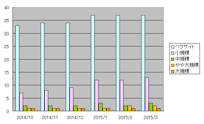 201503_site_graph