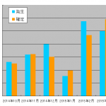 2015年3月のアフィリエイト成果報告~最近、やる気が急上昇~