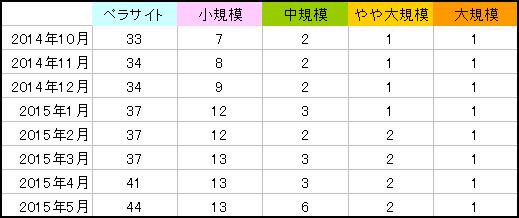 201505site_suudesu